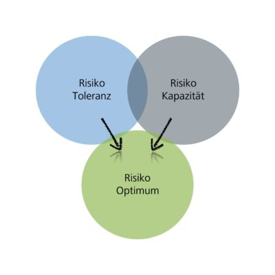 Grafik Coaching